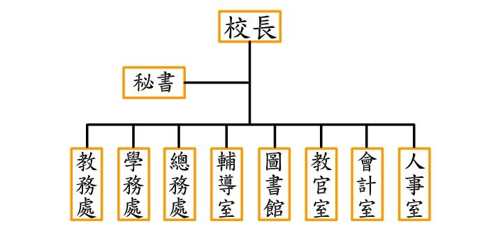 學校組織架構圖
